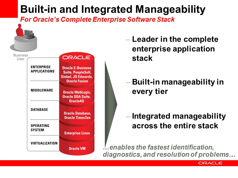 Built-in and Integrated Manageability For Oracle's Complete Enterprise Software Stack – Leader in the complete enterprise application stack – Built-in manageability in every tier – Integrated manageability across the entire stack …enables the fastest identification, diagnostics, and resolution of problems…