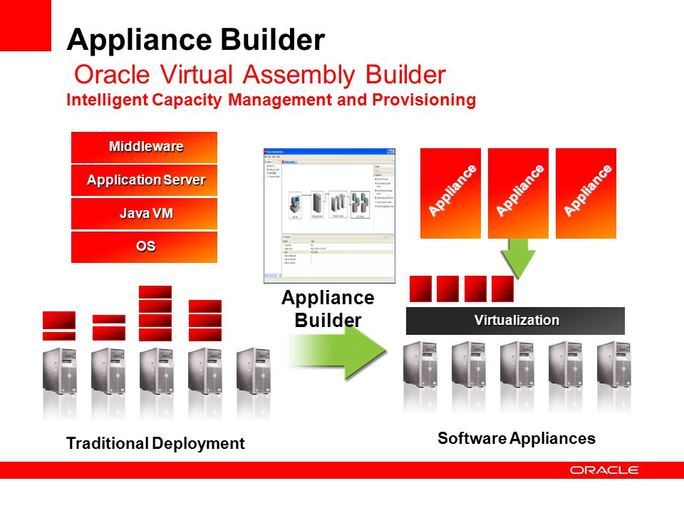 Appliance Builder Oracle Virtual Assembly Builder Intelligent Capacity Management and Provisioning Virtualization Middleware Application Server Java VM OS ApplianceAppliance Appliance Traditional Deployment Software Appliances Appliance Builder