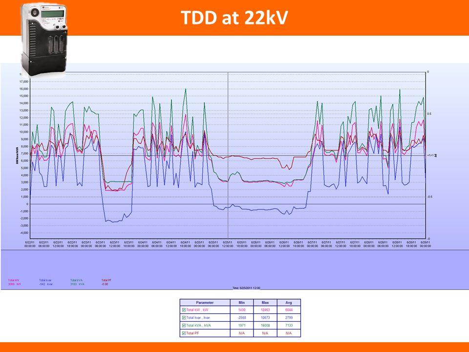 TDD at 22kV