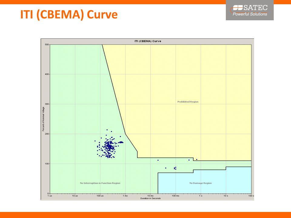 ITI (CBEMA) Curve