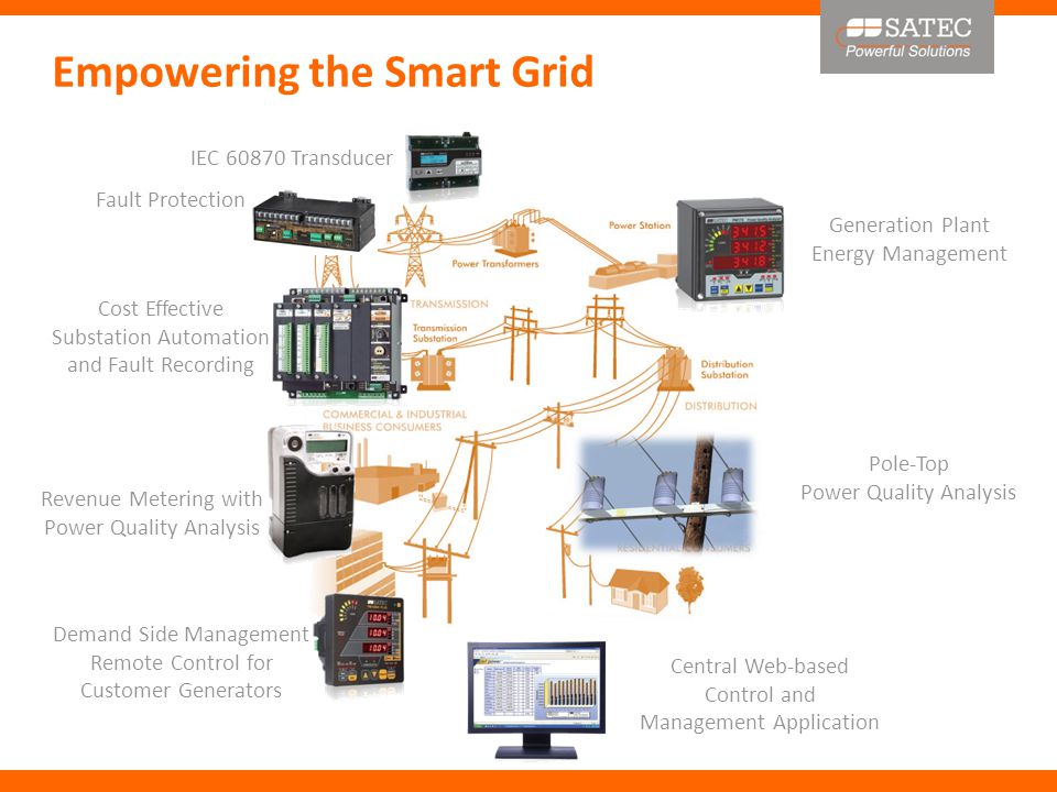 Generation Plant Energy Management Empowering the Smart Grid Cost Effective Substation Automation and Fault Recording Revenue Metering with Power Quality Analysis Demand Side Management Remote Control for Customer Generators Pole-Top Power Quality Analysis Central Web-based Control and Management Application IEC 60870 Transducer Fault Protection