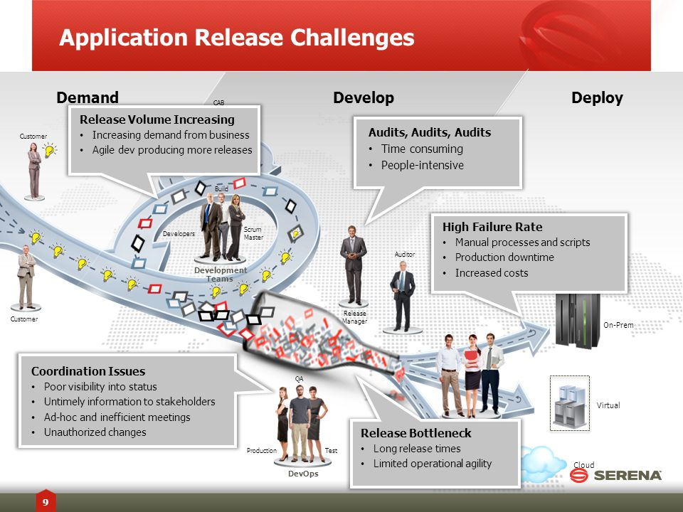 Demand DevelopDeploy Application Release Challenges 9 Datacenter Operations Developers Scrum Master Build Development Teams Customer CAB Cloud Release Manager Auditor ProductionTest QA DevOps Virtual On-Prem High Failure Rate Manual processes and scripts Production downtime Increased costs Release Volume Increasing Increasing demand from business Agile dev producing more releases Audits, Audits, Audits Time consuming People-intensive Coordination Issues Poor visibility into status Untimely information to stakeholders Ad-hoc and inefficient meetings Unauthorized changes Release Bottleneck Long release times Limited operational agility