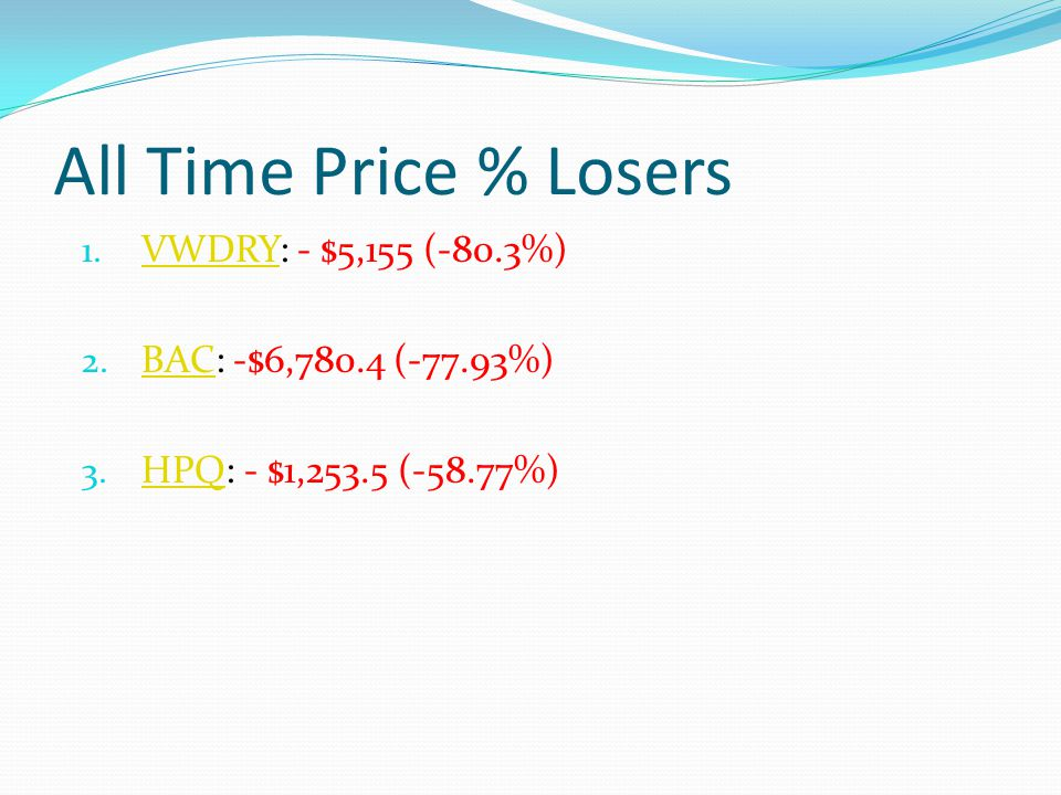 All Time Price % Losers 1. VWDRY: - $5,155 (-80.3%) VWDRY 2.
