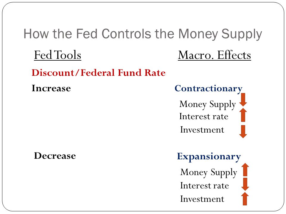 How the Fed Controls the Money Supply Fed Tools Macro.