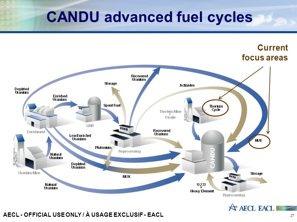 CANDU advanced fuel cycles 27 Current focus areas AECL - OFFICIAL USE ONLY / À USAGE EXCLUSIF - EACL