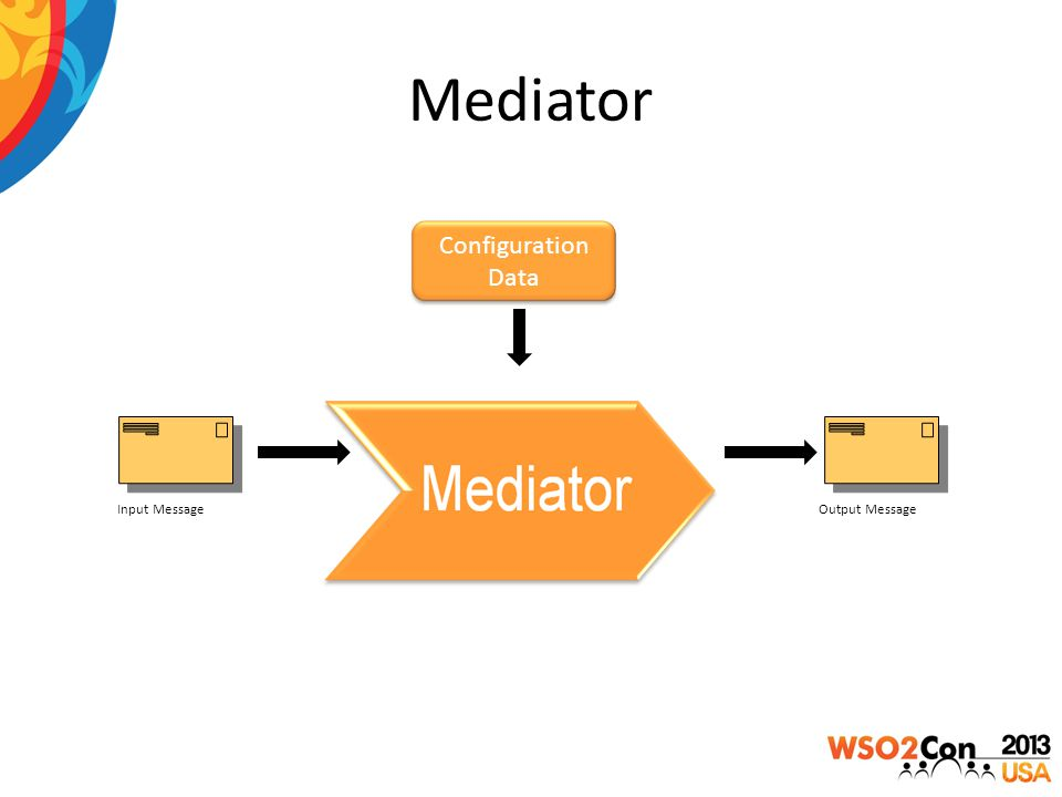 Mediator Configuration Data Input MessageOutput Message