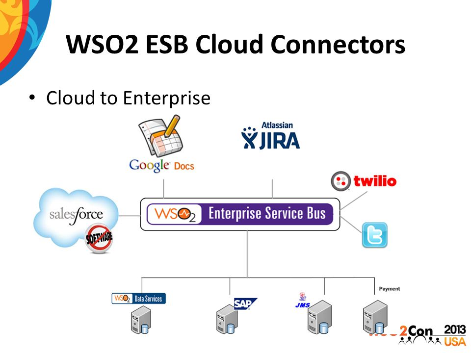 WSO2 ESB Cloud Connectors Cloud to Enterprise