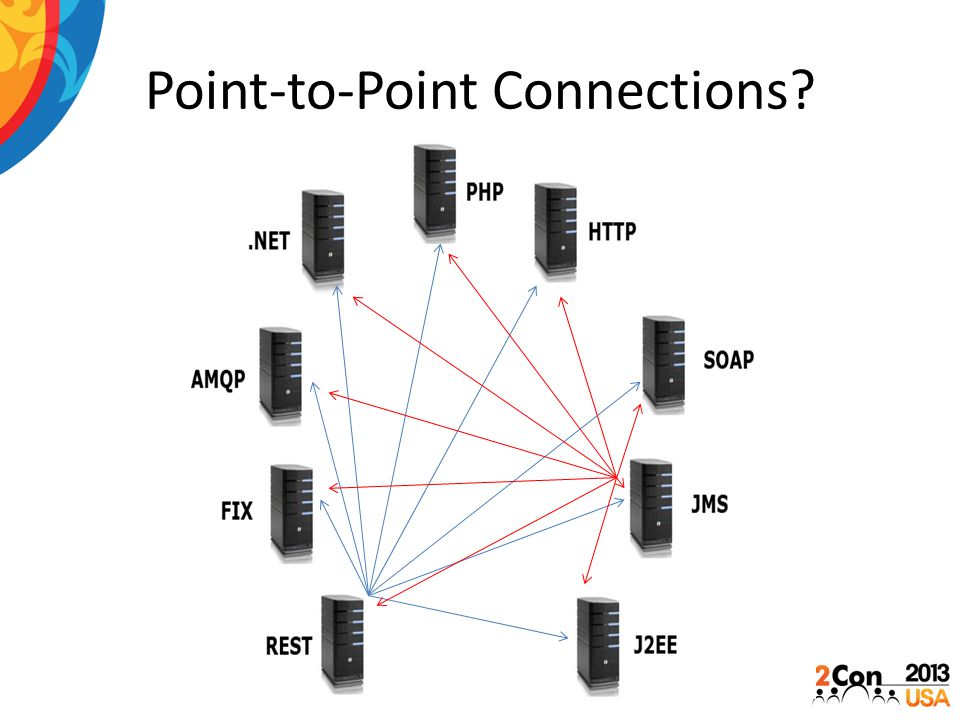 Protocol & Message Format Switching Message Formats SOAP, REST, JSON, Binary Protocols HTTP(S), JMS, VFS(File), TCP, SAP, FIX, HL7, SMTP