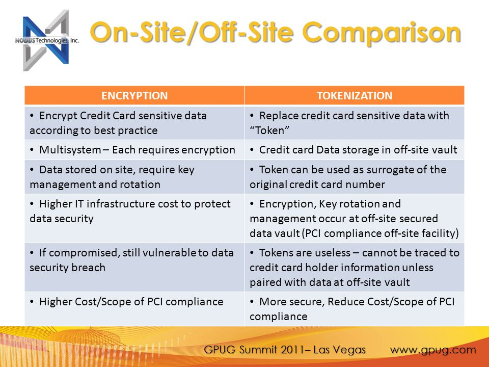 On-Site/Off-Site Comparison ENCRYPTIONTOKENIZATION Encrypt Credit Card sensitive data according to best practice Replace credit card sensitive data with Token Multisystem – Each requires encryption Credit card Data storage in off-site vault Data stored on site, require key management and rotation Token can be used as surrogate of the original credit card number Higher IT infrastructure cost to protect data security Encryption, Key rotation and management occur at off-site secured data vault (PCI compliance off-site facility) If compromised, still vulnerable to data security breach Tokens are useless – cannot be traced to credit card holder information unless paired with data at off-site vault Higher Cost/Scope of PCI compliance More secure, Reduce Cost/Scope of PCI compliance