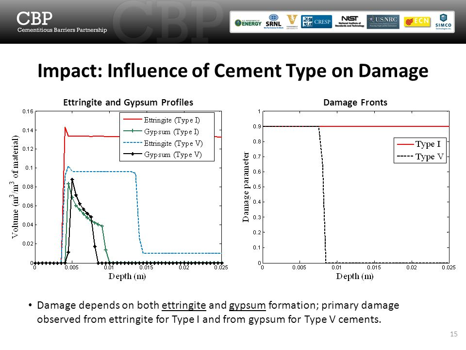 Impact: Influence of Cement Type on Damage Ettringite and Gypsum ProfilesDamage Fronts Damage depends on both ettringite and gypsum formation; primary damage observed from ettringite for Type I and from gypsum for Type V cements.