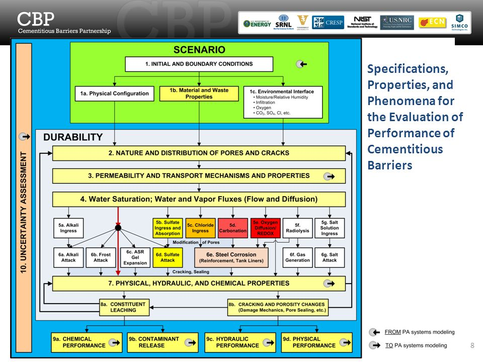 Specifications, Properties, and Phenomena for the Evaluation of Performance of Cementitious Barriers 8