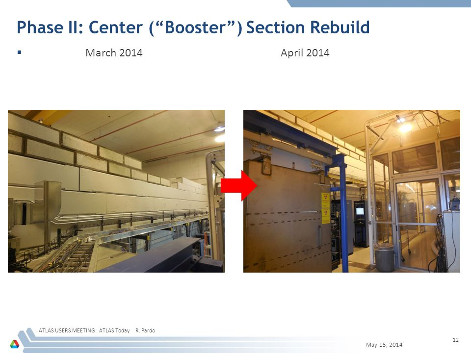 Phase II: Center ( Booster ) Section Rebuild  March 2014 April 2014 ATLAS USERS MEETING: ATLAS Today R.