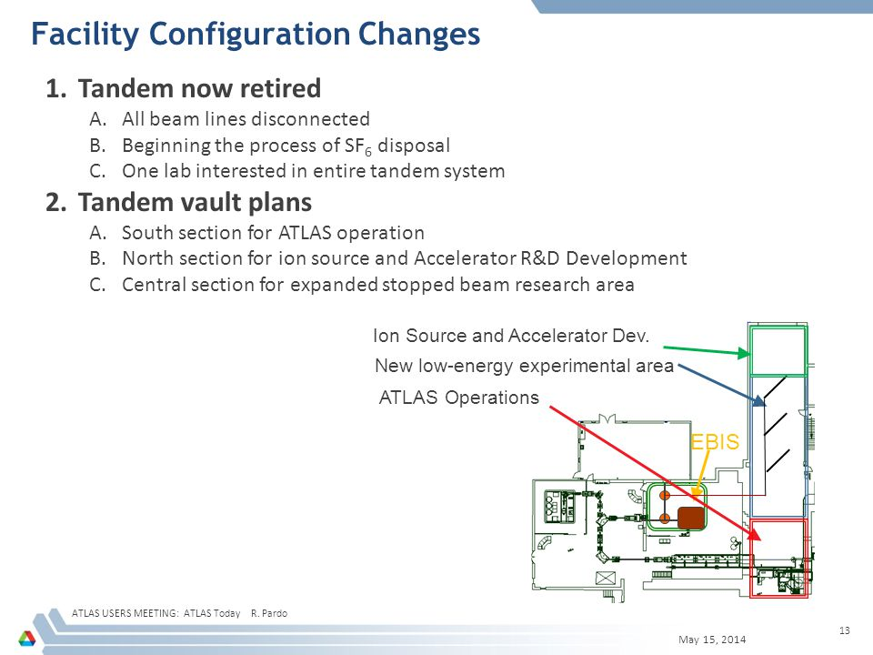 Facility Configuration Changes May 15, 2014 ATLAS USERS MEETING: ATLAS Today R.