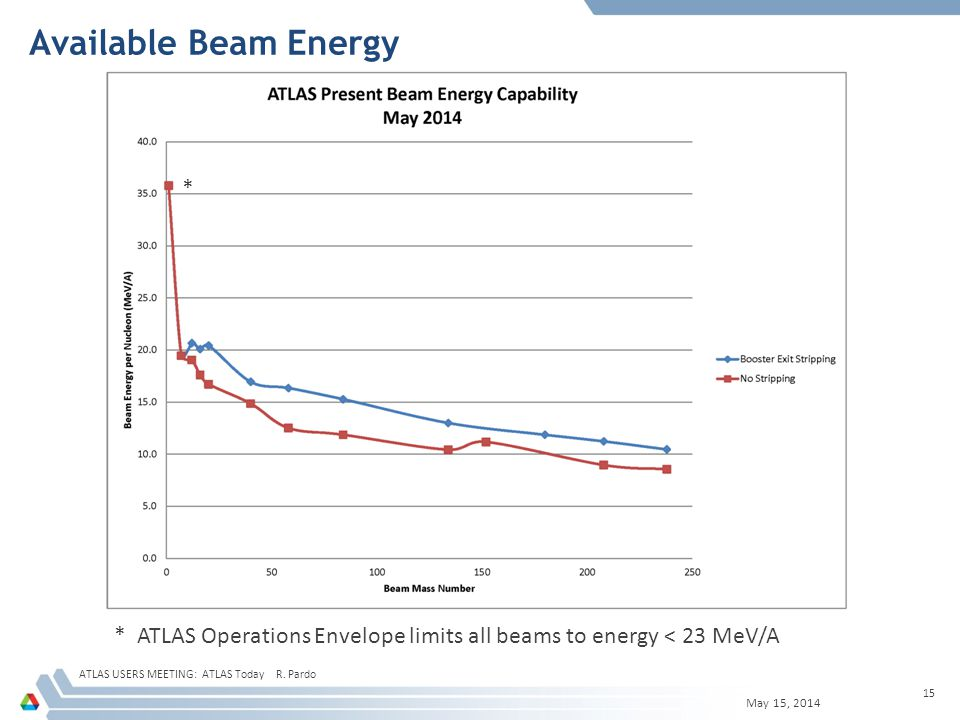 Available Beam Energy May 15, 2014 ATLAS USERS MEETING: ATLAS Today R.