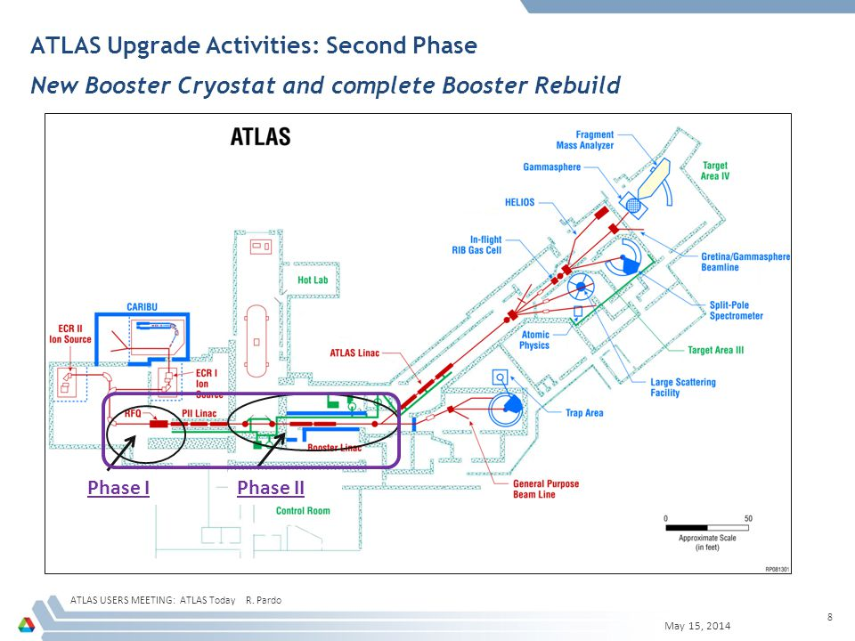 Before Project Booster Room  Booster Room June 10, 2013 ATLAS USERS MEETING: ATLAS Today R.