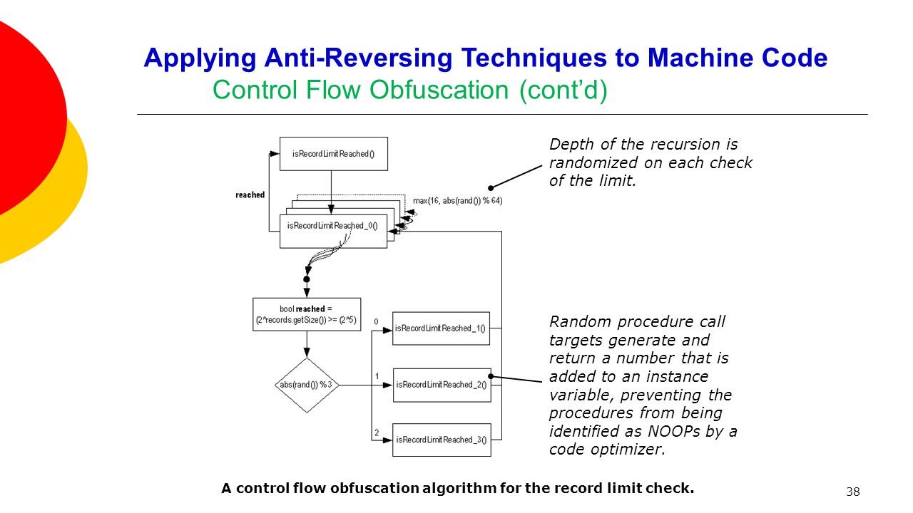 38 Applying Anti-Reversing Techniques to Machine Code Control Flow Obfuscation (cont'd) A control flow obfuscation algorithm for the record limit check.
