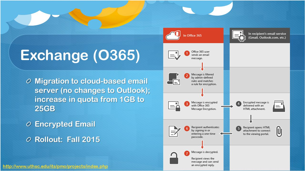 Exchange (O365) Migration to cloud-based email server (no changes to Outlook); increase in quota from 1GB to 25GB Encrypted Email Rollout: Fall 2015 http://www.uthsc.edu/its/pmo/projects/index.php