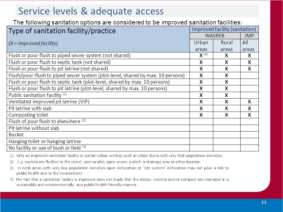 Service levels & adequate access The following sanitation options are considered to be improved sanitation facilities: 13 Type of sanitation facility/practice (X = improved facility) Improved facility (sanitation) WASREBJMP Urban areas Rural areas All areas Flush or pour flush to piped sewer system (not shared) X (4) XX Flush or pour flush to septic tank (not shared) XXX Flush or pour flush to pit latrine (not shared) XXX Flush/pour-flush to piped sewer system (plot-level, shared by max.