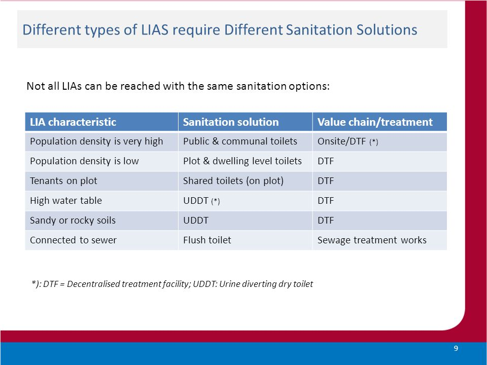 Different types of LIAS require Different Sanitation Solutions Not all LIAs can be reached with the same sanitation options: *): DTF = Decentralised treatment facility; UDDT: Urine diverting dry toilet 9 LIA characteristicSanitation solutionValue chain/treatment Population density is very highPublic & communal toiletsOnsite/DTF (*) Population density is lowPlot & dwelling level toiletsDTF Tenants on plotShared toilets (on plot)DTF High water tableUDDT (*) DTF Sandy or rocky soilsUDDTDTF Connected to sewerFlush toiletSewage treatment works