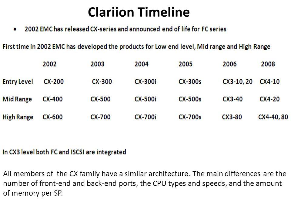 Clariion Hardware