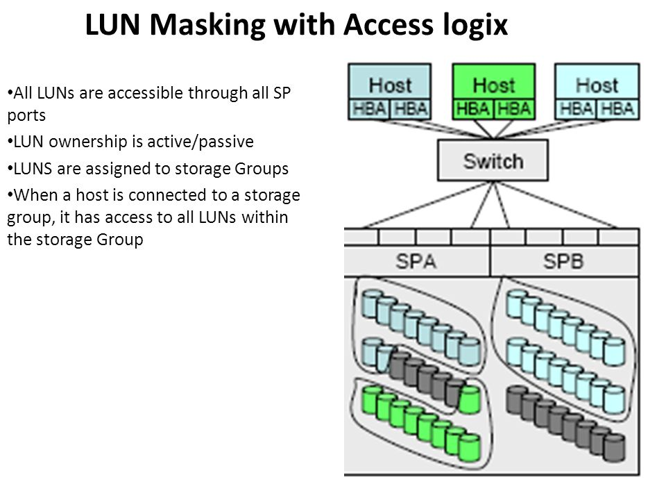 LUN Masking with Access logix All LUNs are accessible through all SP ports LUN ownership is active/passive LUNS are assigned to storage Groups When a host is connected to a storage group, it has access to all LUNs within the storage Group