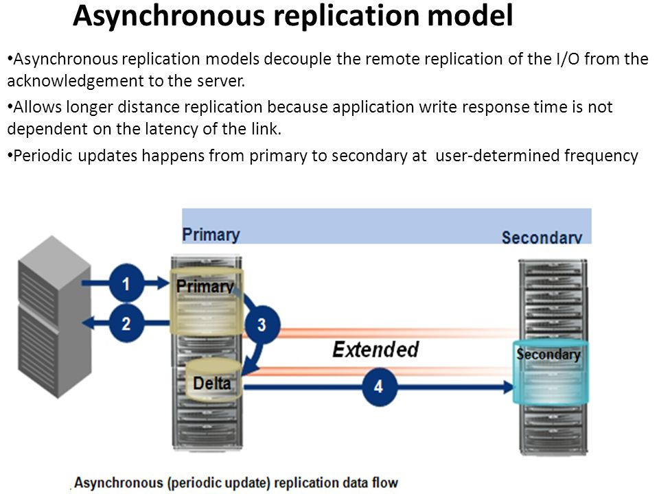 Asynchronous replication model Asynchronous replication models decouple the remote replication of the I/O from the acknowledgement to the server.