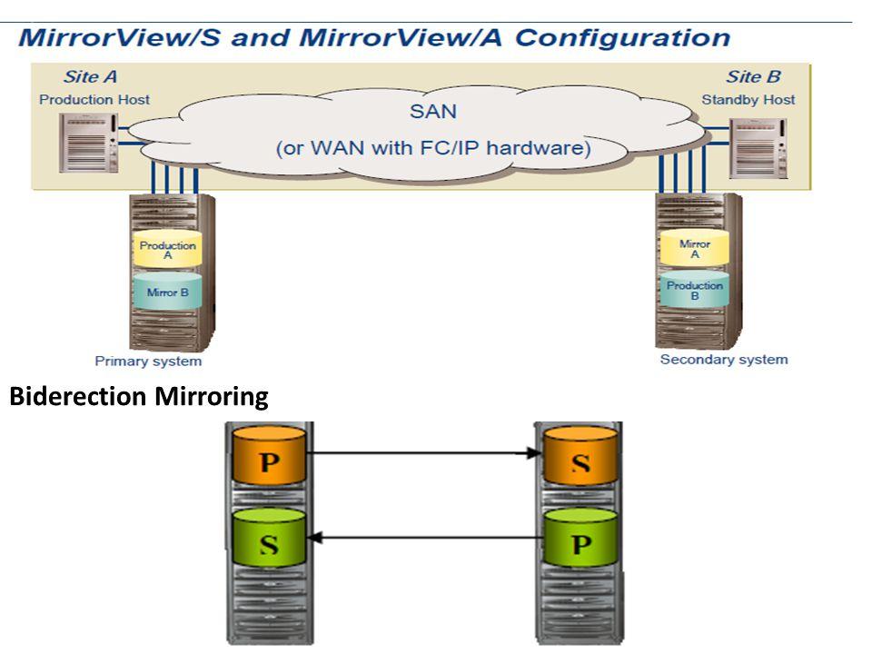 Biderection Mirroring