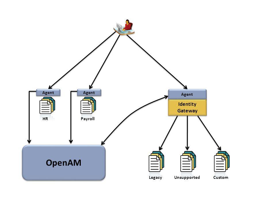 Identity Gateway Identity Gateway Agent LegacyUnsupported Custom Agent OpenAM OpenAM Payroll HR