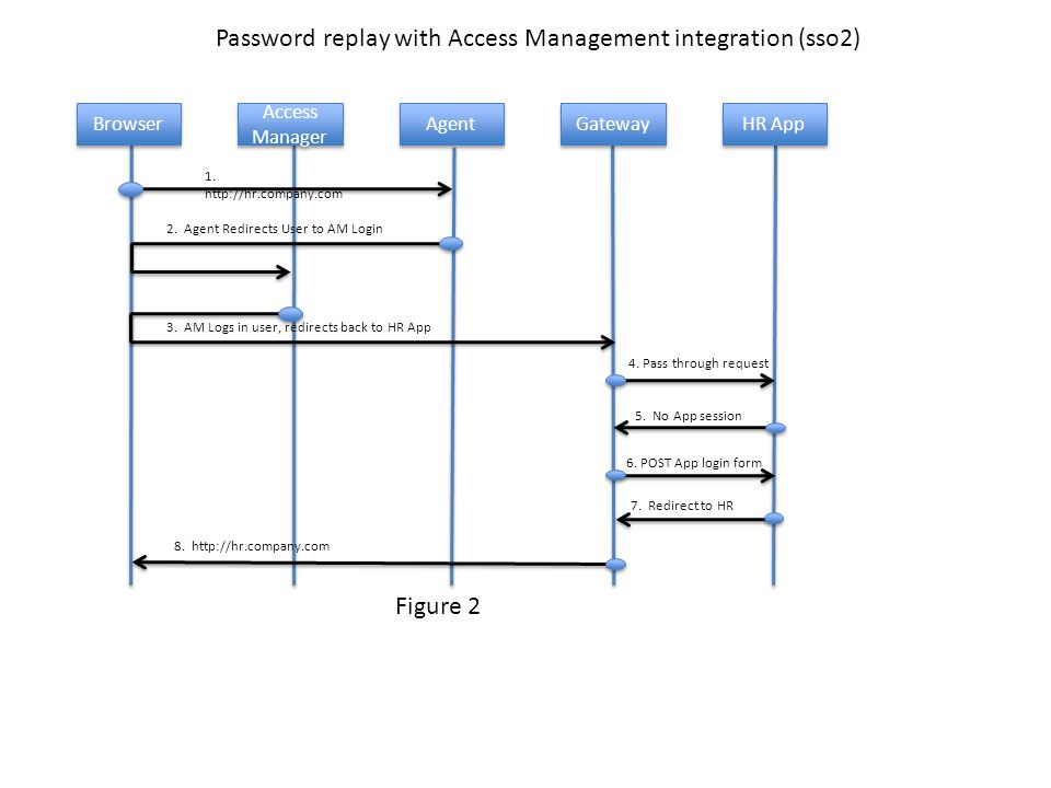 Password replay with Access Management integration (sso2) 1.