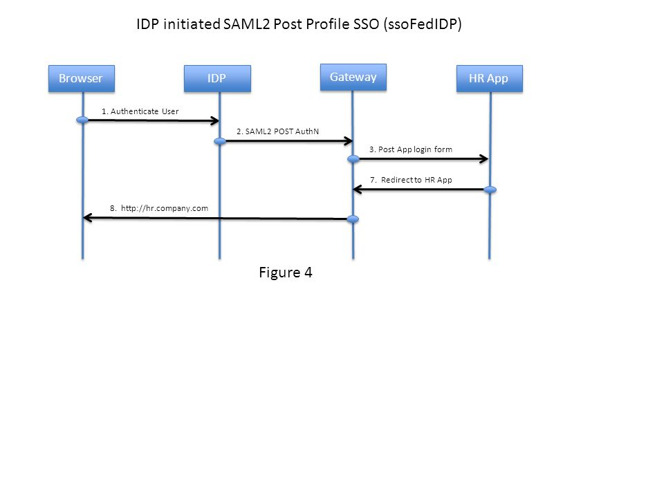 IDP initiated SAML2 Post Profile SSO (ssoFedIDP) 1.