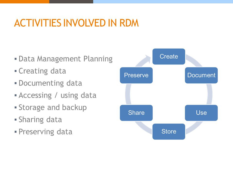 ACTIVITIES INVOLVED IN RDM  Data Management Planning  Creating data  Documenting data  Accessing / using data  Storage and backup  Sharing data  Preserving data