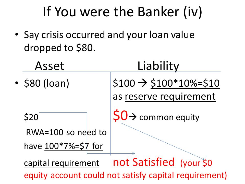 If You were the Banker (iv) Say crisis occurred and your loan value dropped to $80.