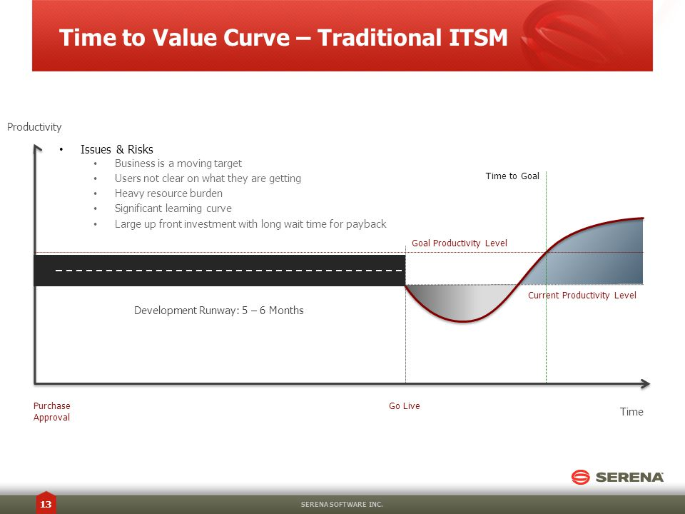 Time to Value Curve – Traditional ITSM SERENA SOFTWARE INC.