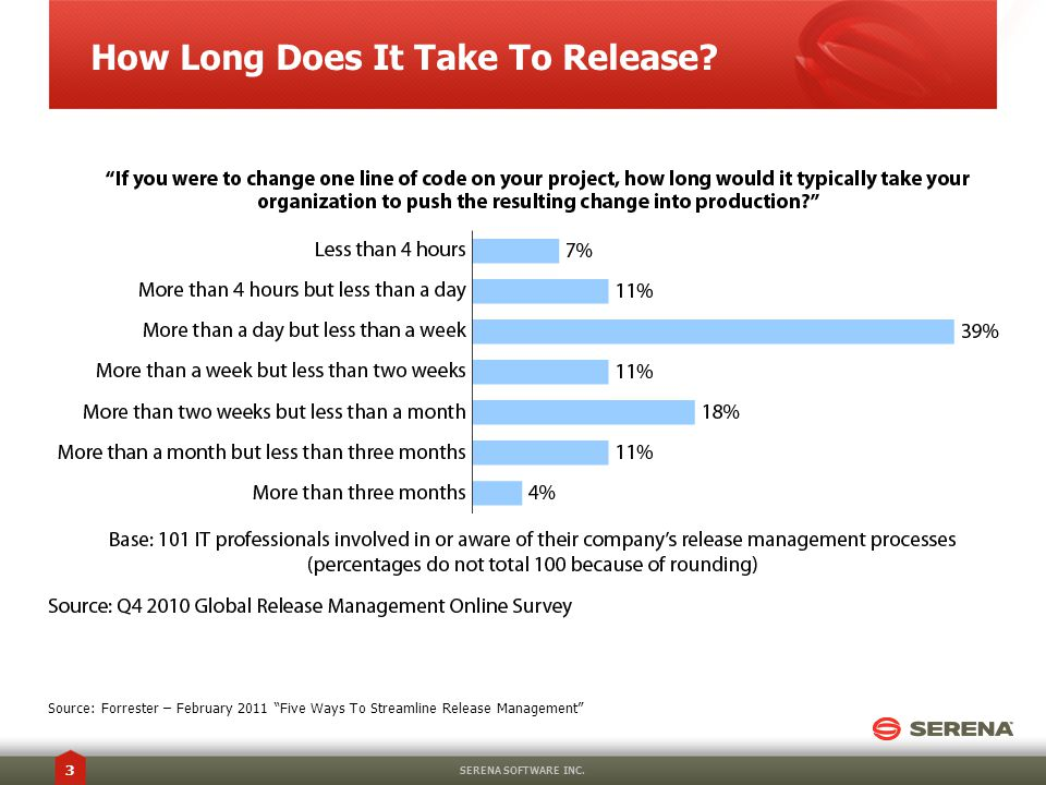 3 How Long Does It Take To Release.