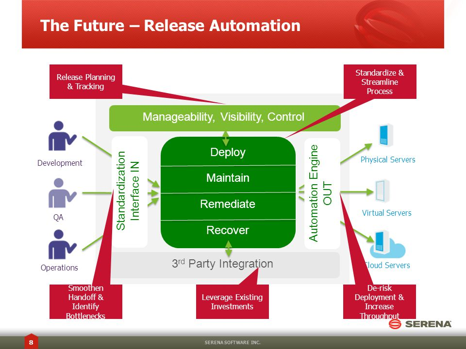 The Future – Release Automation Manageability, Visibility, Control Deploy Maintain Remediate Recover 3 rd Party Integration Standardization Interface IN Automation Engine OUT Development QA Operations Physical Servers Virtual Servers Cloud Servers Release Planning & Tracking Standardize & Streamline Process Smoothen Handoff & Identify Bottlenecks De-risk Deployment & Increase Throughput Leverage Existing Investments SERENA SOFTWARE INC.