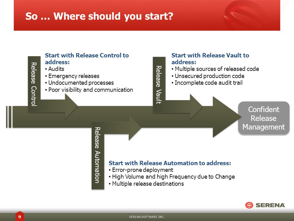 Confident Release Management Confident Release Management So … Where should you start.