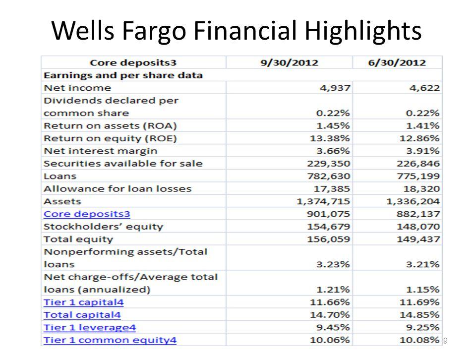 Wells Fargo Financial Highlights 12-29