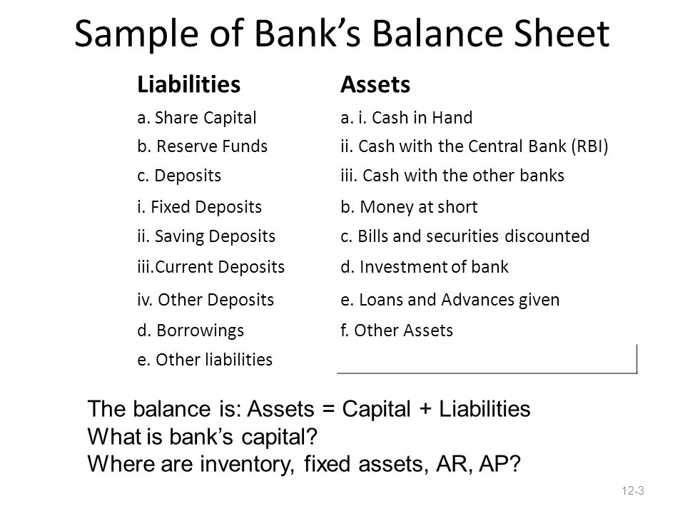 Sample of Bank's Balance Sheet LiabilitiesAssets a. Share Capitala. i. Cash in Hand b. Reserve Fundsii. Cash with the Central Bank (RBI) c. Depositsii