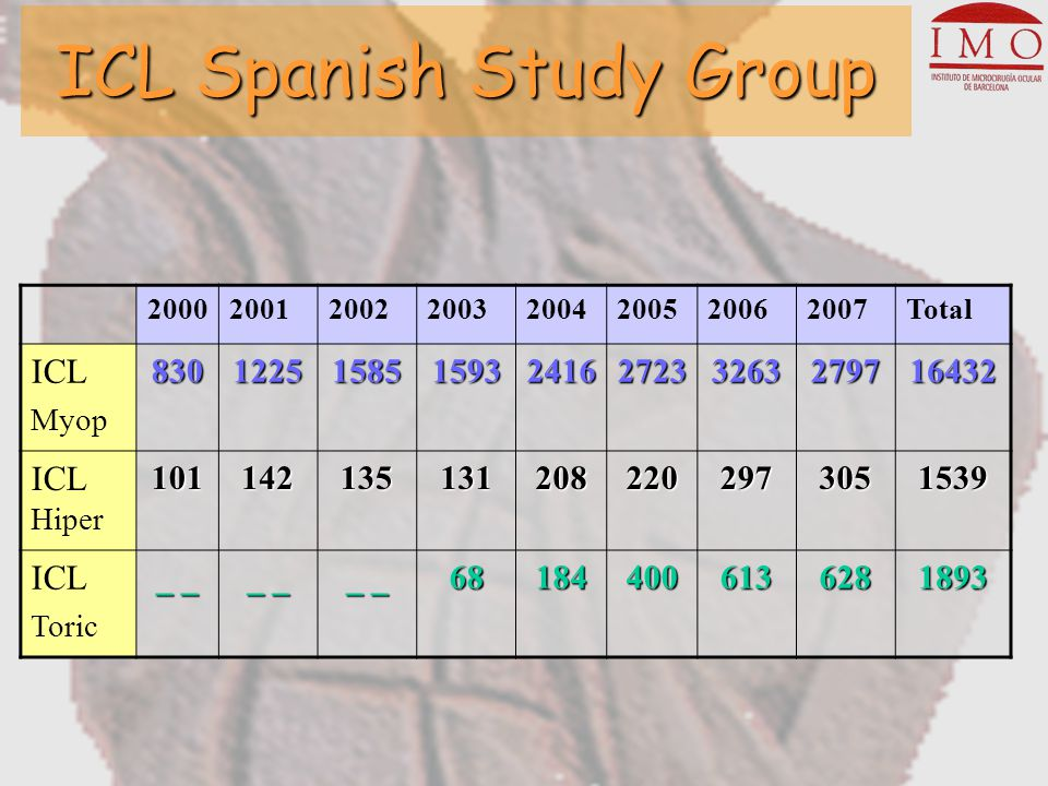 ICL Spanish Study Group –Both groups show a tendency to undercorrection (target and cyl migth be the reasons).