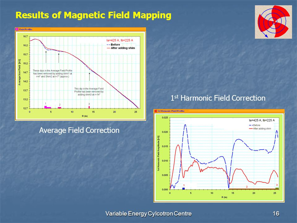 Variable Energy Cylcotron Centre16 Results of Magnetic Field Mapping Average Field Correction 1 st Harmonic Field Correction