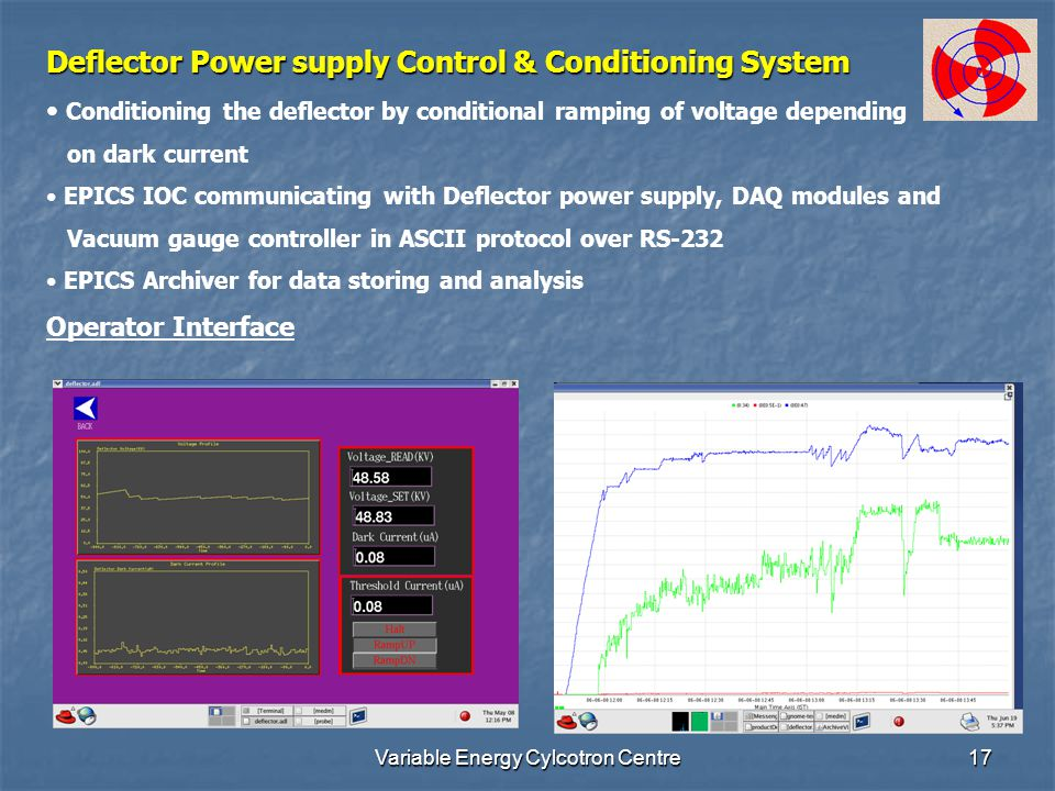 Variable Energy Cylcotron Centre17 Deflector Power supply Control & Conditioning System Conditioning the deflector by conditional ramping of voltage depending on dark current EPICS IOC communicating with Deflector power supply, DAQ modules and Vacuum gauge controller in ASCII protocol over RS-232 EPICS Archiver for data storing and analysis Operator Interface