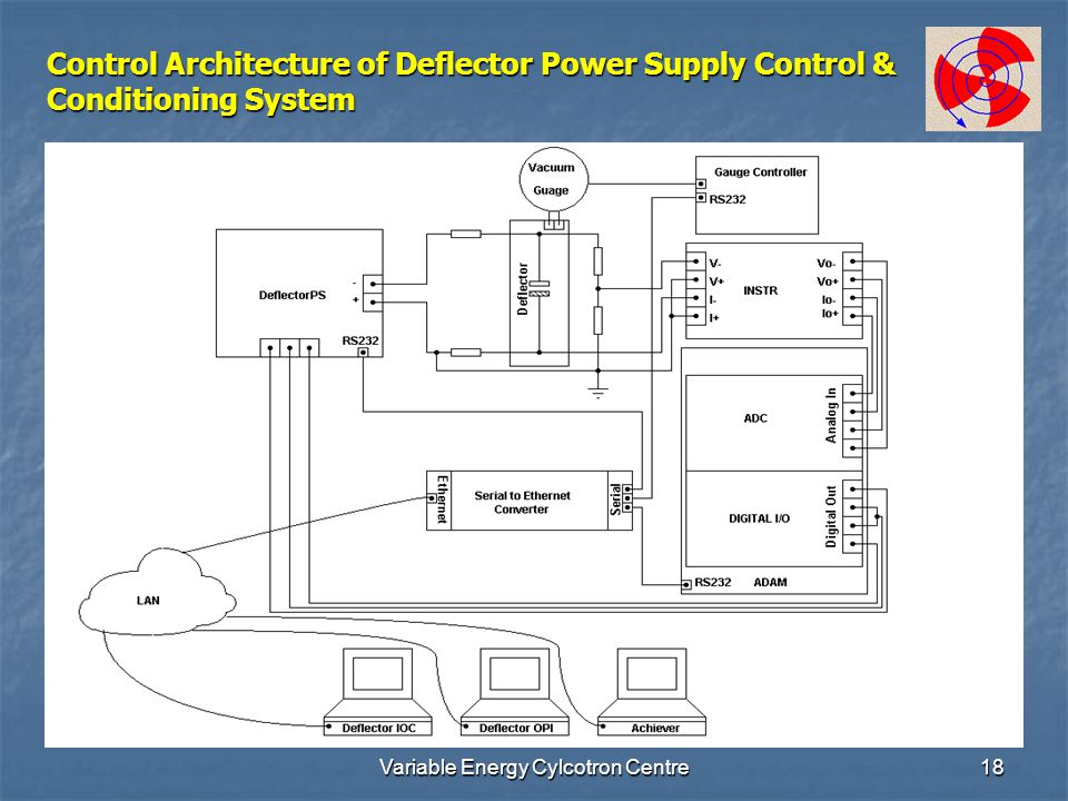 Variable Energy Cylcotron Centre18 Control Architecture of Deflector Power Supply Control & Conditioning System