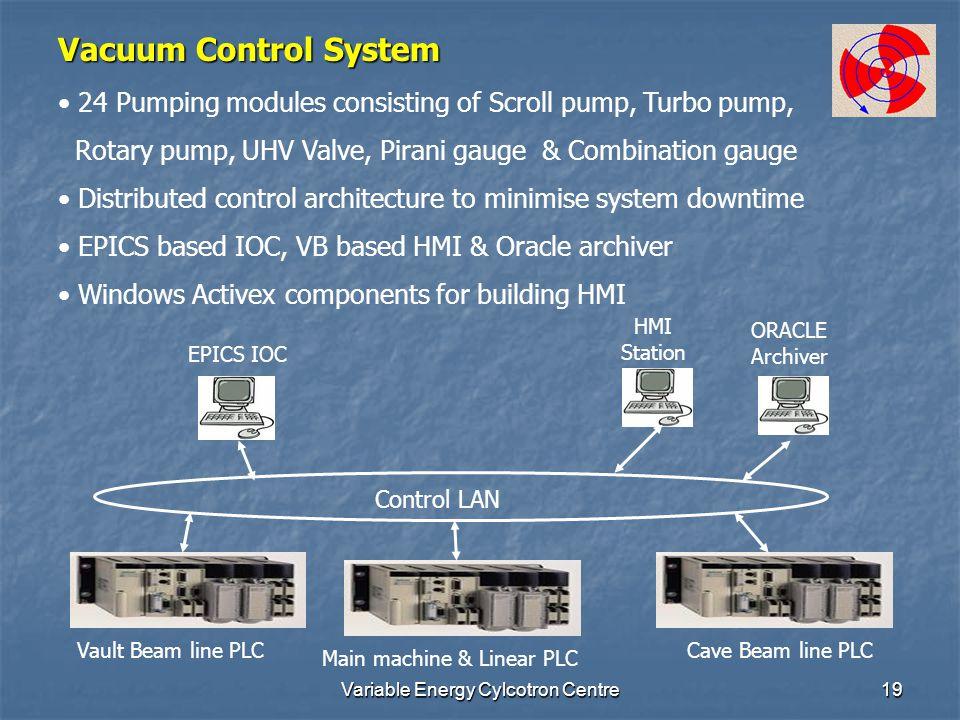 Variable Energy Cylcotron Centre19 Vacuum Control System Control LAN EPICS IOC Vault Beam line PLC Main machine & Linear PLC Cave Beam line PLC HMI St