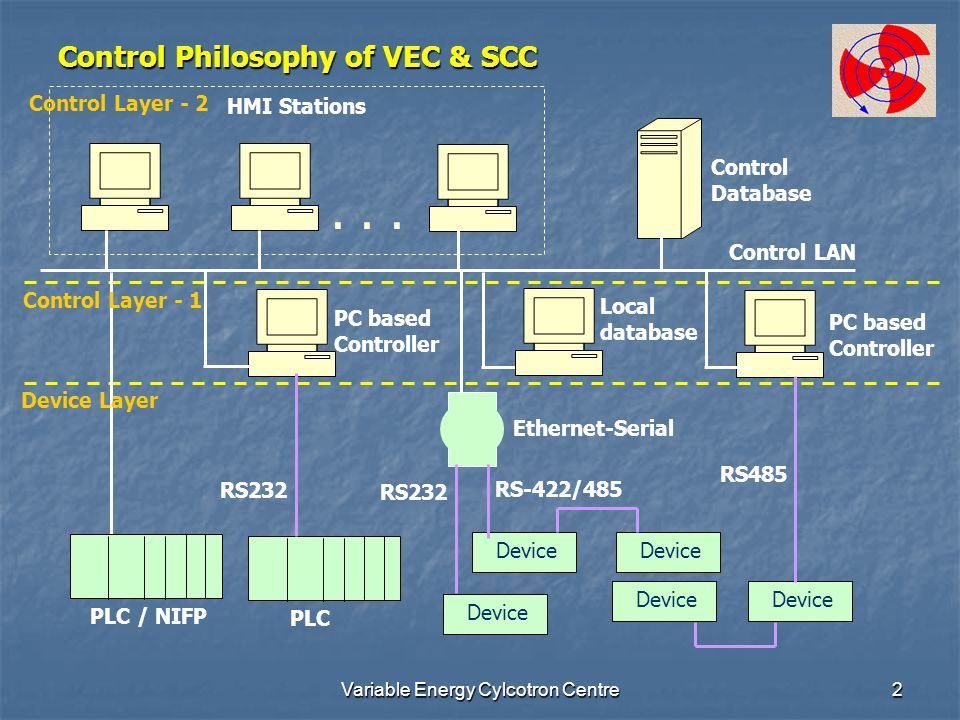 Variable Energy Cylcotron Centre2 Control Philosophy of VEC & SCC Control LAN PLC / NIFP PLC Device RS232 RS485 RS232 RS-422/485 Ethernet-Serial Contr