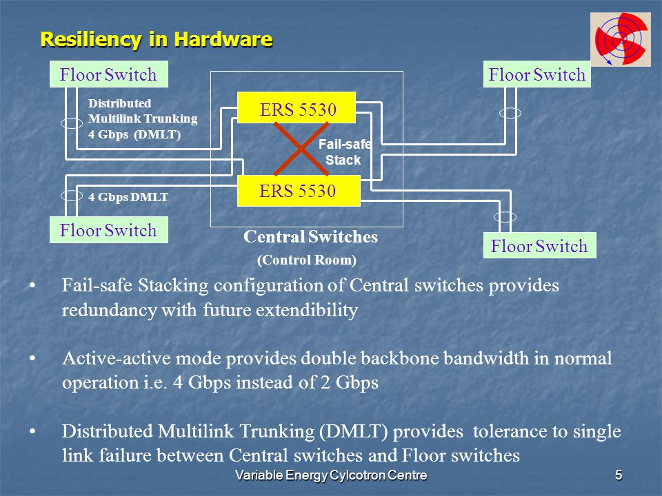 Variable Energy Cylcotron Centre5 Resiliency in Hardware ERS 5530 Central Switches (Control Room) Floor Switch Distributed Multilink Trunking 4 Gbps (