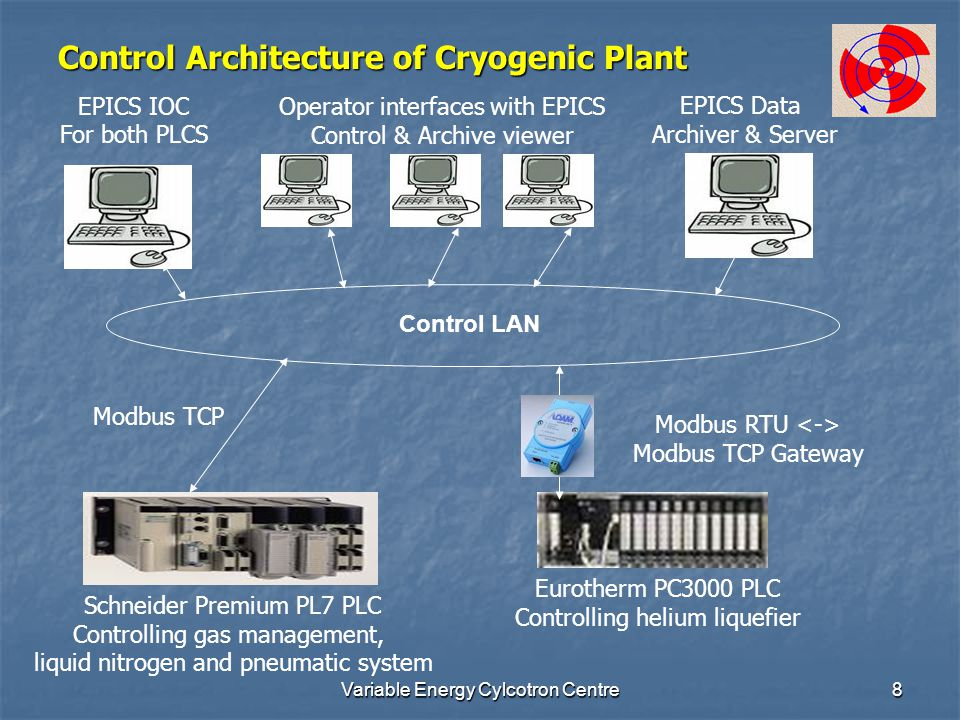 Variable Energy Cylcotron Centre8 Control Architecture of Cryogenic Plant Control LAN Eurotherm PC3000 PLC Controlling helium liquefier Modbus RTU Modbus TCP Gateway Schneider Premium PL7 PLC Controlling gas management, liquid nitrogen and pneumatic system EPICS IOC For both PLCS EPICS Data Archiver & Server Operator interfaces with EPICS Control & Archive viewer Modbus TCP