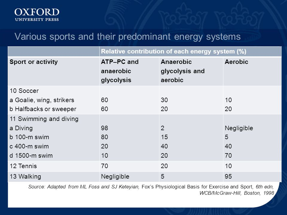 Various sports and their predominant energy systems Relative contribution of each energy system (%) Sport or activity ATP–PC and anaerobic glycolysis Anaerobic glycolysis and aerobic Aerobic 10 Soccer a Goalie, wing, strikers b Halfbacks or sweeper 60 30 20 10 20 11 Swimming and diving a Diving b 100-m swim c 400-m swim d 1500-m swim 98 80 20 10 2 15 40 20 Negligible 5 40 70 12 Tennis702010 13 WalkingNegligible595 Source: Adapted from ML Foss and SJ Keteyian, Fox's Physiological Basis for Exercise and Sport, 6th edn, WCB/McGraw-Hill, Boston, 1998