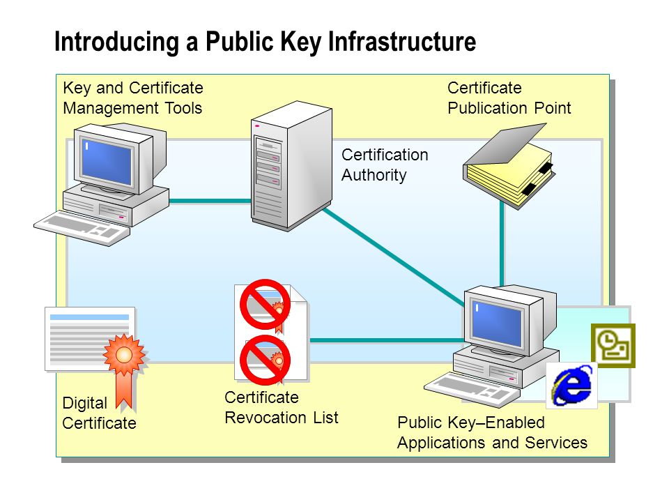 Certificates can be used with a variety of applications and security services to provide authentication, data integrity, and security.