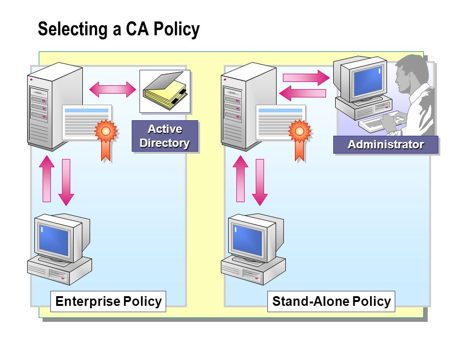 Selecting a CA Policy ActiveDirectoryActiveDirectory Enterprise PolicyStand-Alone Policy AdministratorAdministrator