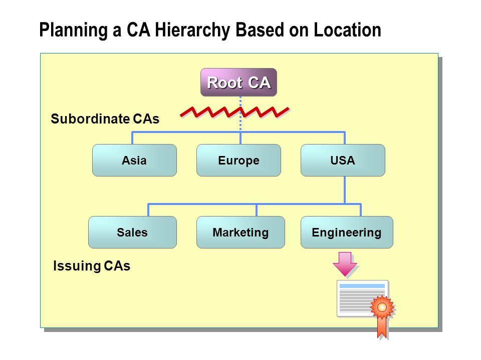 Planning a CA Hierarchy Based on Location Asia Root CA Europe Sales USA MarketingEngineering Issuing CAs Subordinate CAs